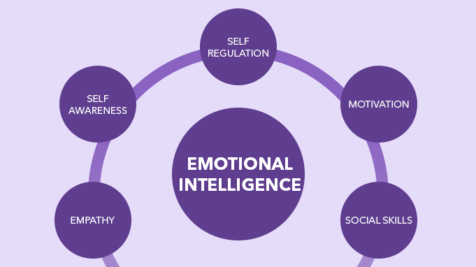 Components-of-Emotional-Intelligence