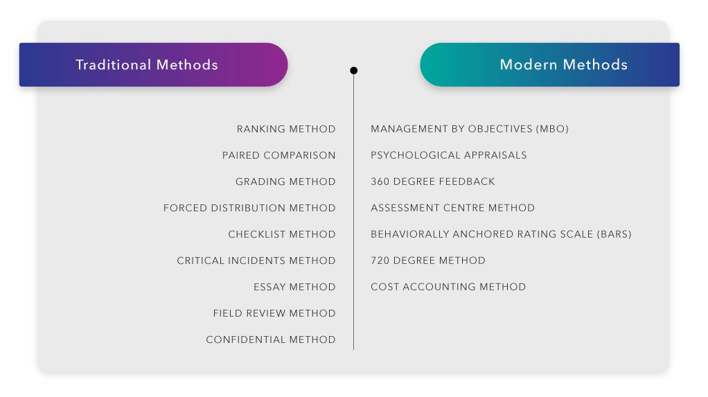 Traditional-Methods-and-Modern-Methods-1
