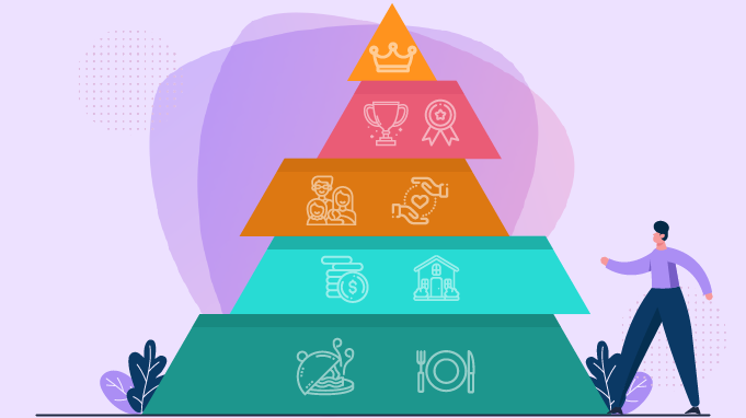 Maslow's Hierarchy of Needs in Employee Engagement (Pre and Post Covid 19)