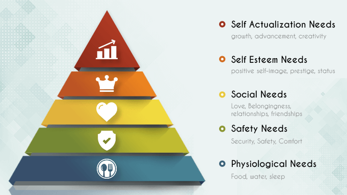 Employee-motivation-Maslows-Hierarchy-of-Needs