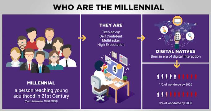 Employee-recognition-millennial-data