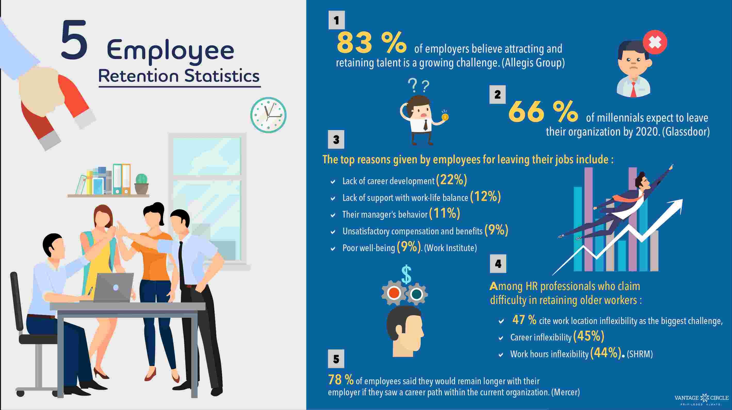 Employee-retention-factors-infographic-2