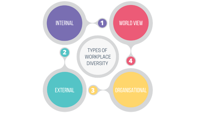 TYPES-OF-WORKPLACE-DIVERSITY