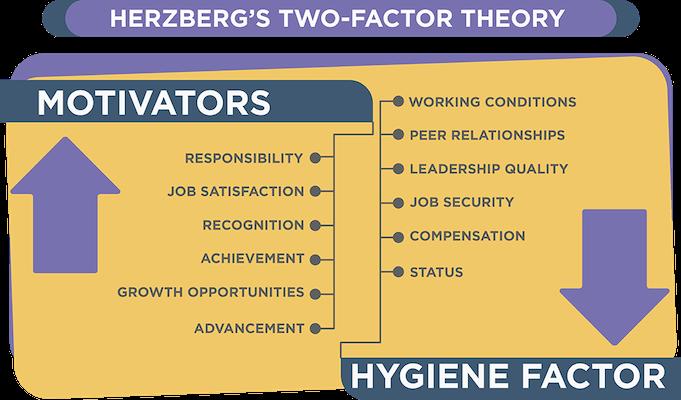 Employee-retention-Herzbergs-two-factor-theory