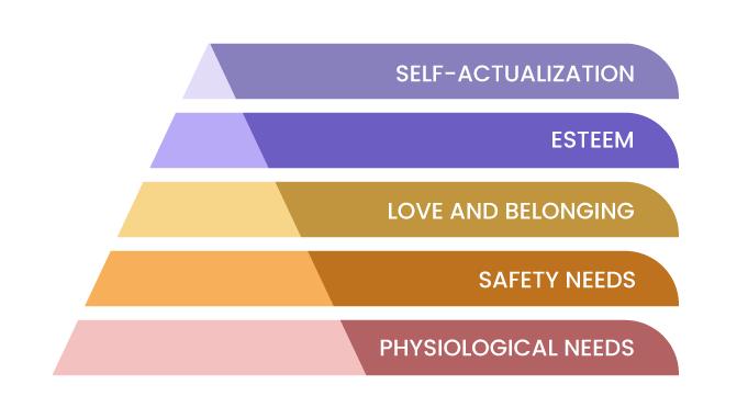 Maslow pyramid of motivation