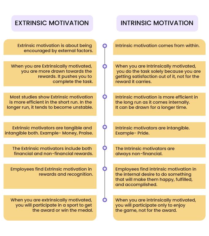 Extrinsic motivation vs intrinsic motivation