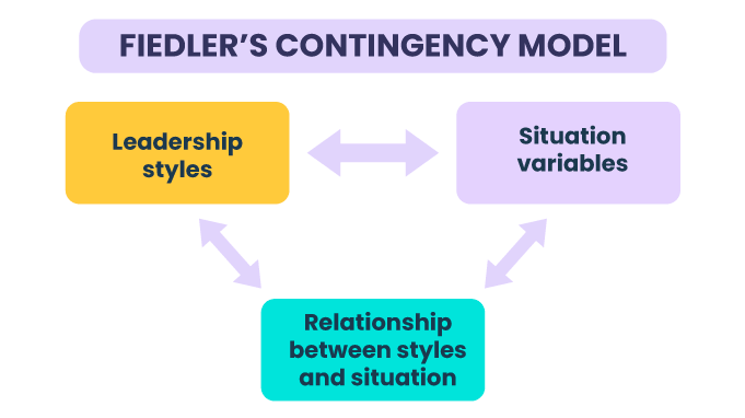FIEDLER-S-CONTINGENCY-MODEL--1-