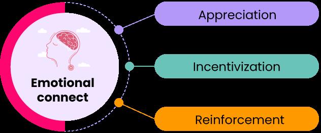 framework-to-assess-recognition-efforts