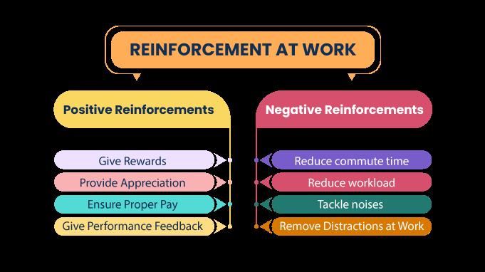 Reinforcement-At-Work