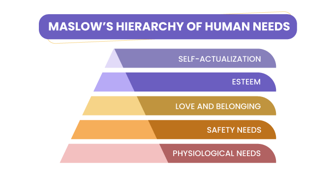 Maslow-s-Hierarchy-of-Human-Needs