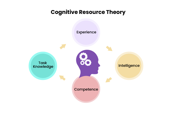 Cognitive-Resources-Theory