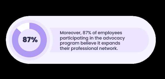 Employee-advocacy-stat-2