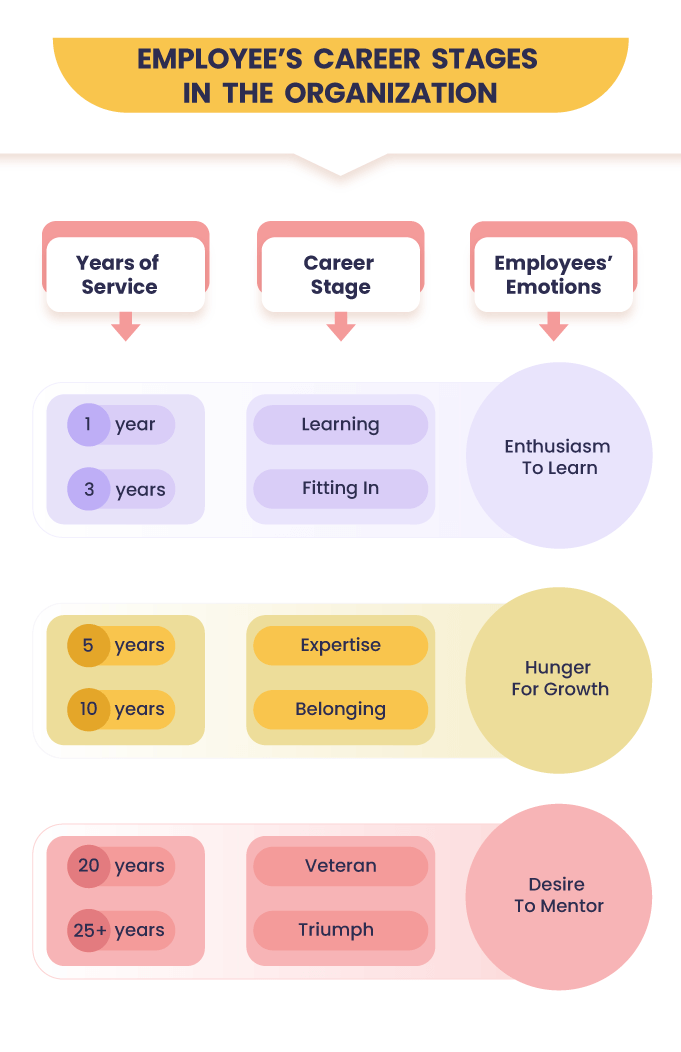 Employee-Career-stages