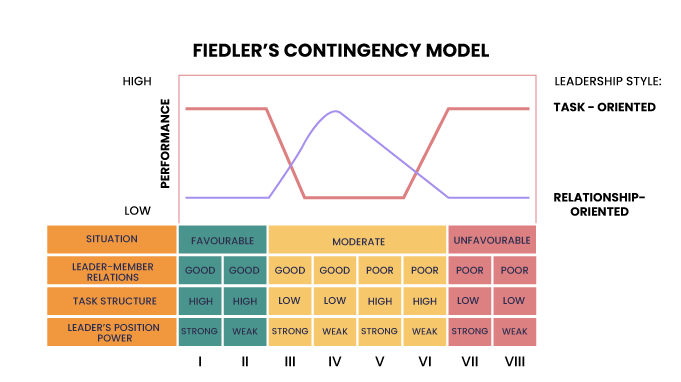 FIEDLER-S-CONTINGENCY-MODEL-Situational-Favourableness
