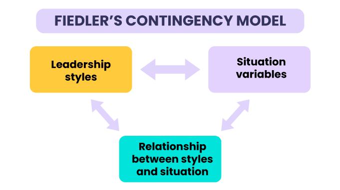 FIEDLER-S-CONTINGENCY-MODEL
