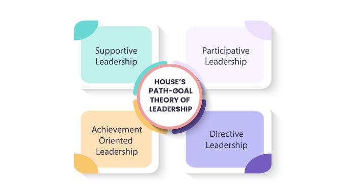 House-s-Path-Goal-Theory-Of-Leadership-Four-Leadership-Behaviors