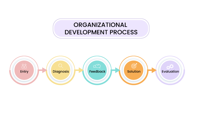 Organizational-Development-process