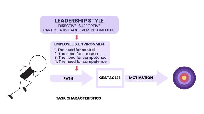 Path-Goal-Theory-Task-Charecteristics-and-Process