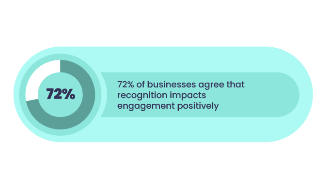 Statistics-employee-recognition-engagement