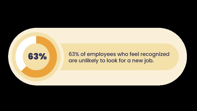 Statistics-employee-recognition-retention