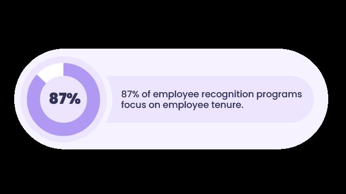 Statistics-employee-recognition-tenure