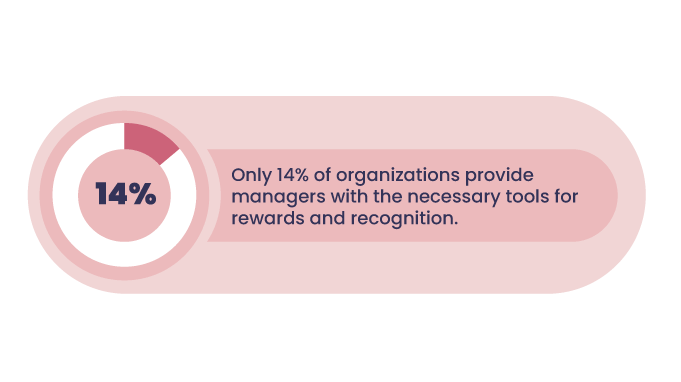 Statistics-employee-recognition-tools