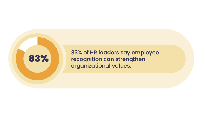 Statistics-employee-recognition-values