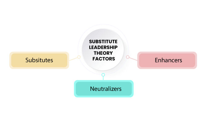 Substitute--Leadership--Theory--Factors-1