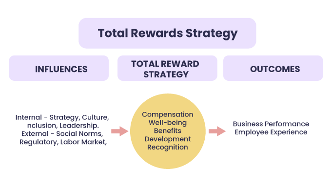 Total-Rewards-2