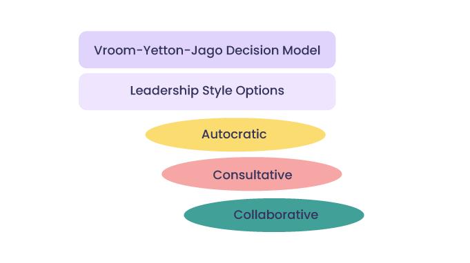 Vroom-Yetton-Jago-Decision-Model-Leadership-Style-Options
