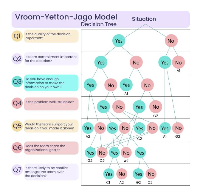 Vroom-Yetton-Jago-Model-Decision-Tree-1