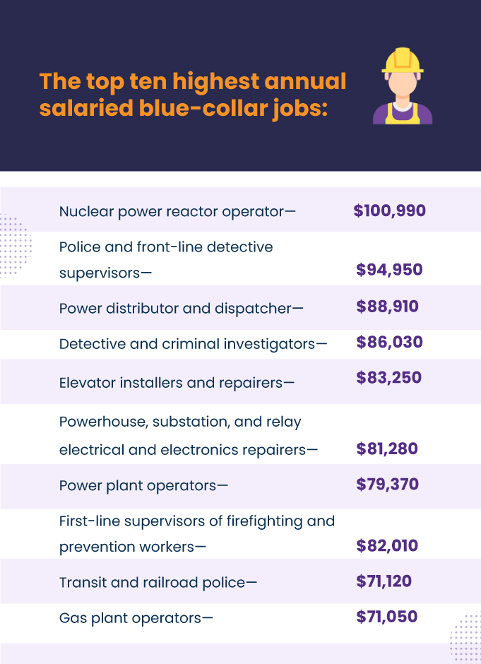 blue-collar-workers-salary