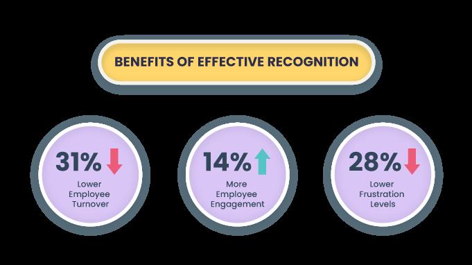 employee-recognition-statistics