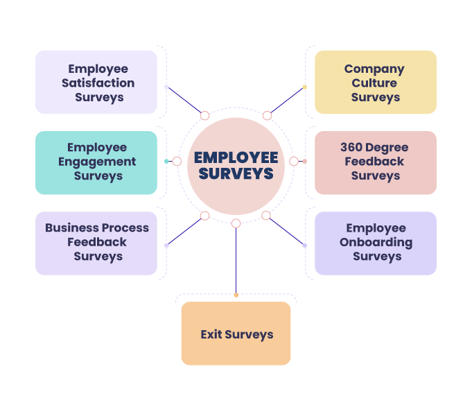 employee-surveys-vs-employee-engagement-surveys