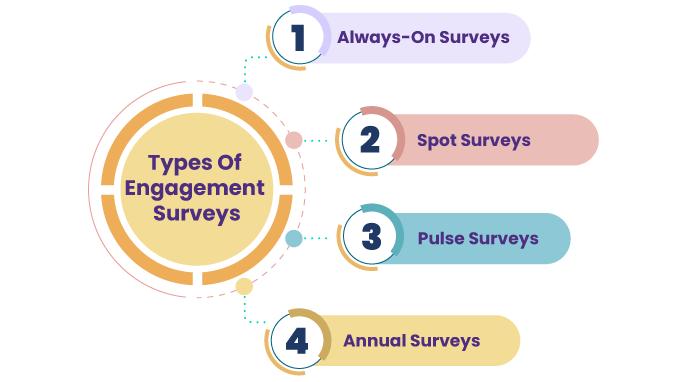 types-of-employee-engagement-surveys