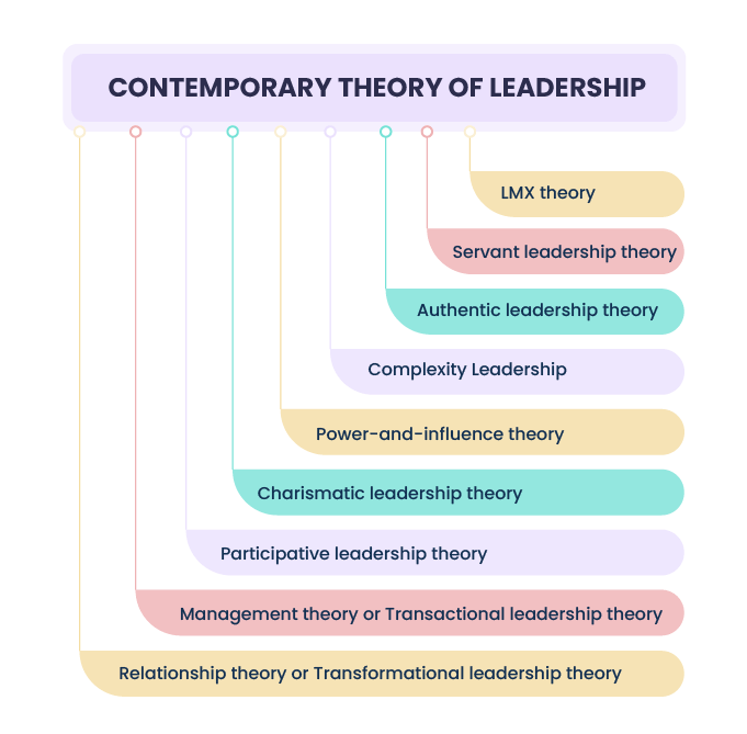 CONTEMPORARY-THEORY-OF-LEADERSHIP-MODELS-1
