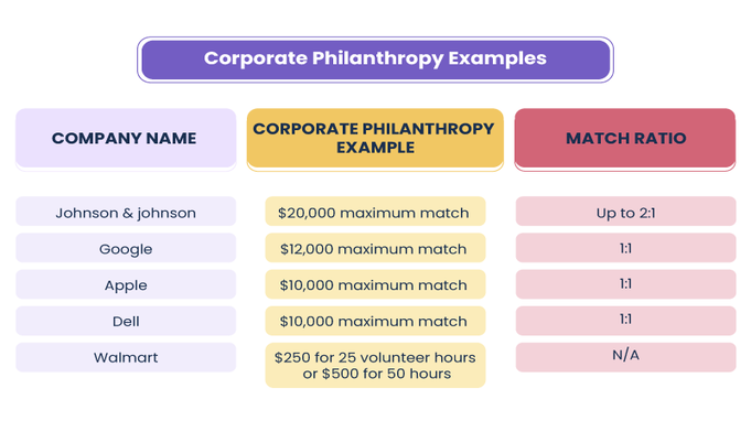 Corporate-philanthropy-examples-1