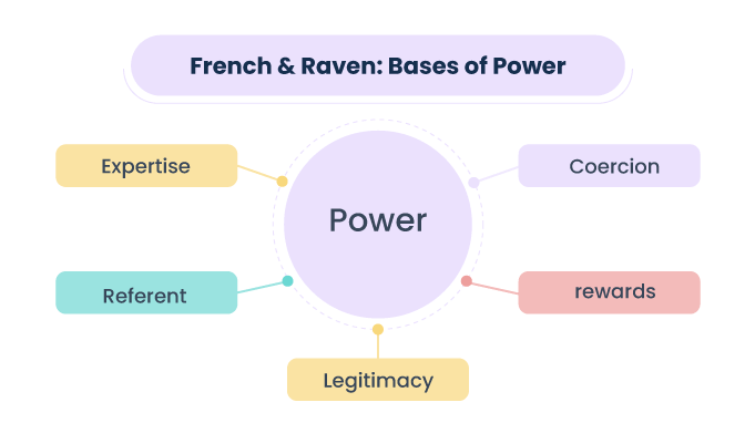 French---Raven-s-five-forma-of-power-model