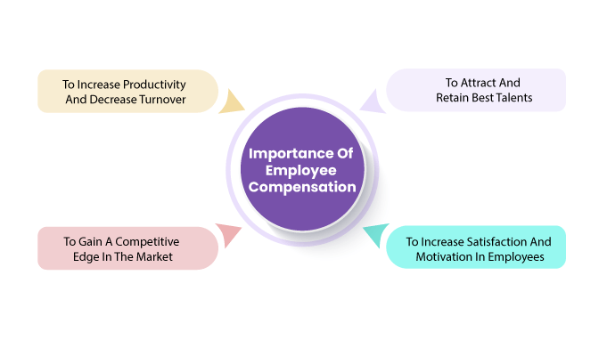Importance-Of--Employee--Compensation