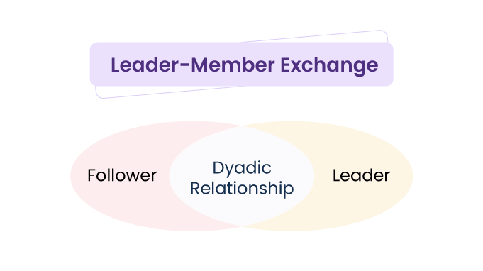 Leader-Member-Exchange-Theory-relationships