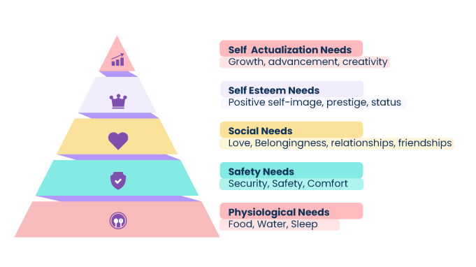 Maslow-s-Hierarchy-of-Needs