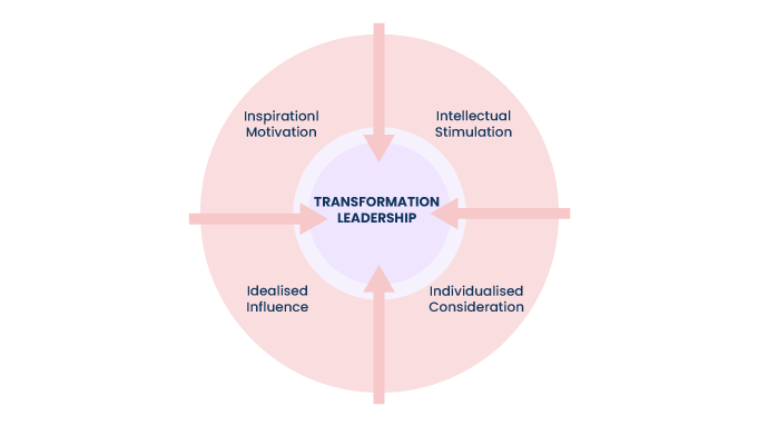 The-four-components-of-transformational-leadership