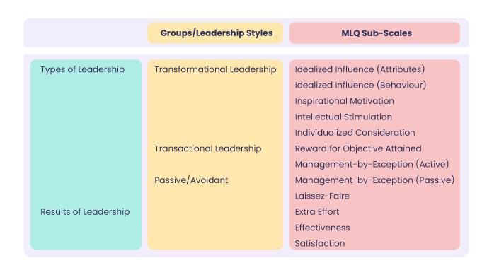 Transformational-Leadership-Model-