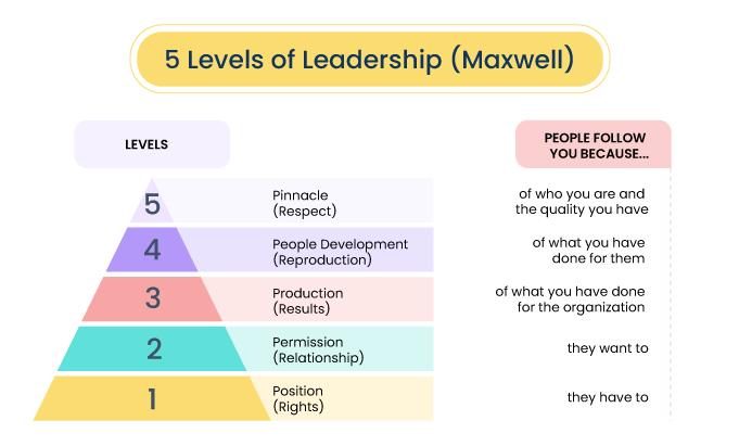 John-Maxwell-s-5-Levels-of-Leadership